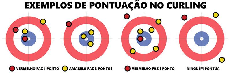 Pontuação do Curling