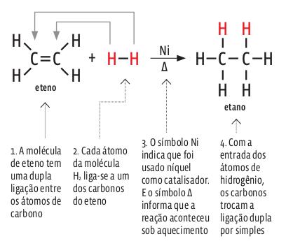 hidrogenacao