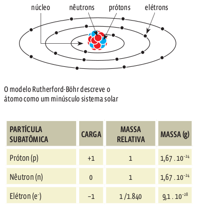 isotopo