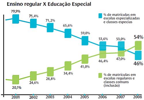 ensino regular educação especial