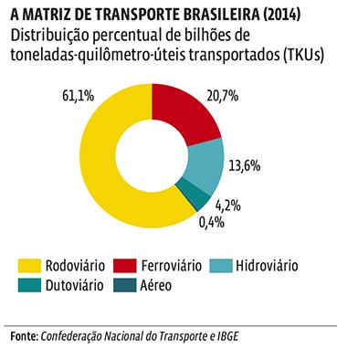 Gráfico Matriz de Transporte