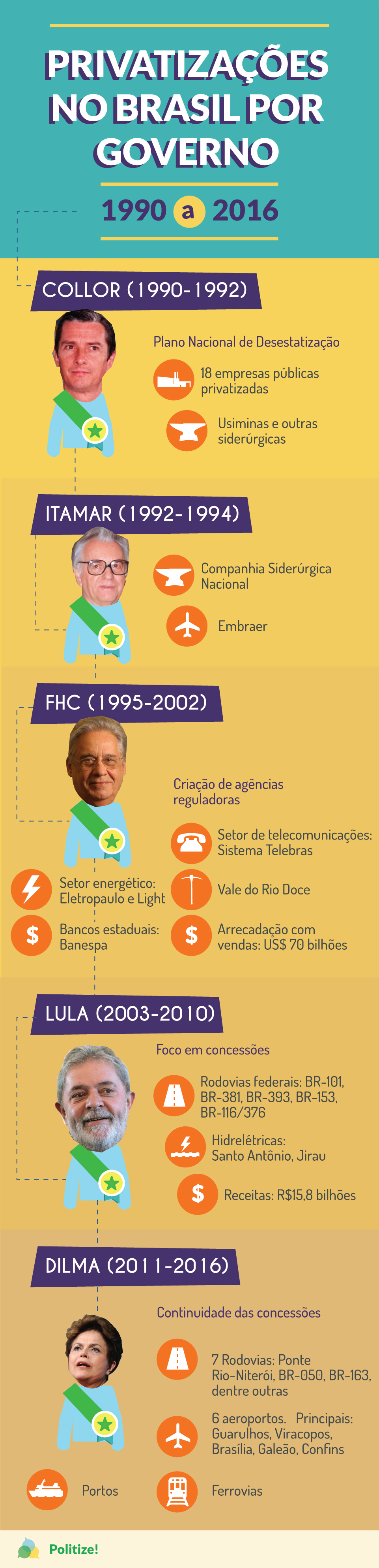 privatizações-no-brasil-2