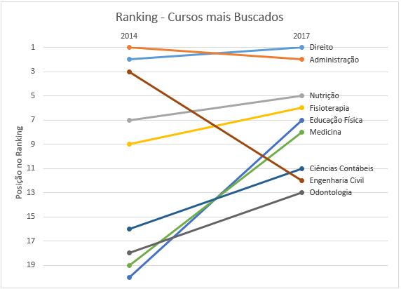 Evolução do ranking dos cursos mais buscados na plataforma de bolsas de estudo