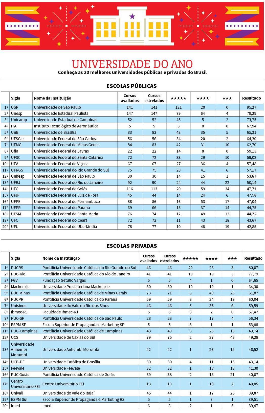 As 20 melhores instituições públicas e privadas do Brasil em 2017