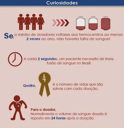 Infográfico doação de sangue